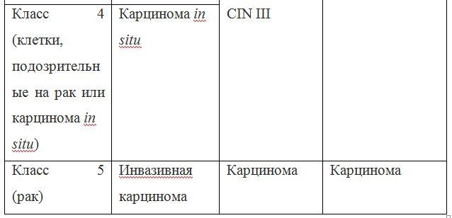 Таблица 1 - Соотношение классификаций предраковых поражений шейки матки